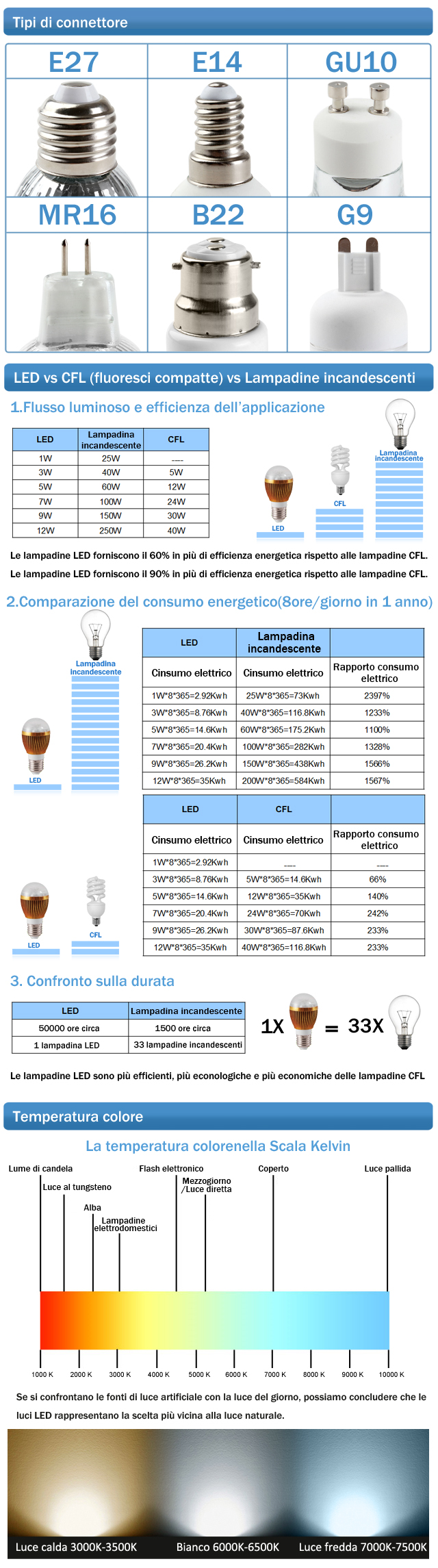 Lampadina led luce bianca naturale e27 7w 650 700lm 6000 for Confronto lampadine led