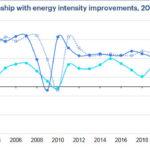 Iea: il Covid ha fermato l'efficienza energetica, essenziale ripartire da ..