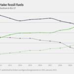 Nel 2020 in Europa le rinnovabili hanno prodotto più elettricità ..