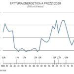 La fattura energetica 2020 dell'Italia: spenderemo quasi 16 miliardi di ..